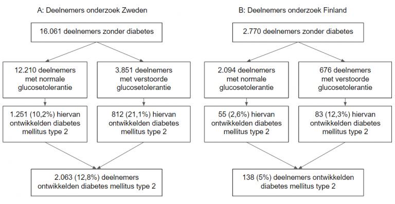 genetisch factoren ontwikkeling diabetes mellitus type 2
