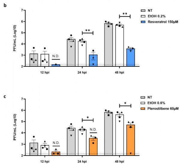resveratrol pterostilbeen covid-19 sars-cov-2